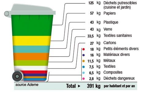 poubelle-dechets-compost